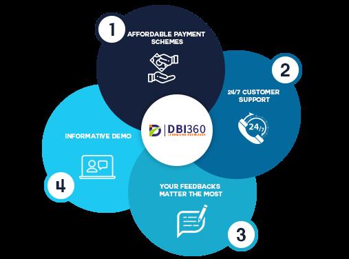 DBI360 Business Strategy